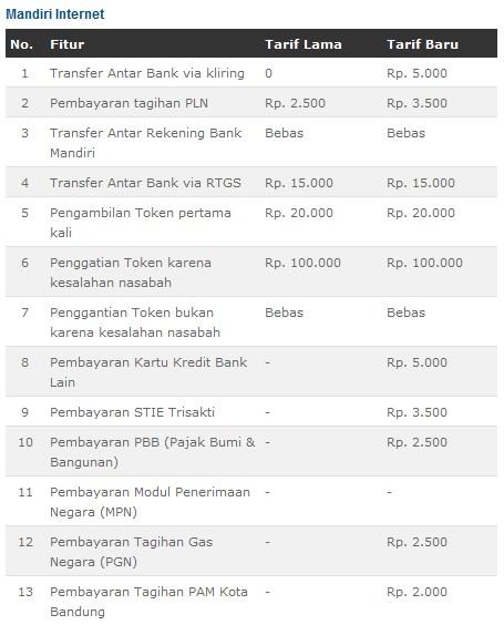 Cara Daftar Internet Banking Mandiri Gultom Law Consultants